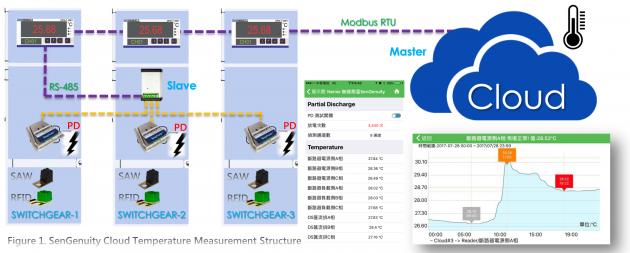 RFID配電盤無源無線測溫裝置 1